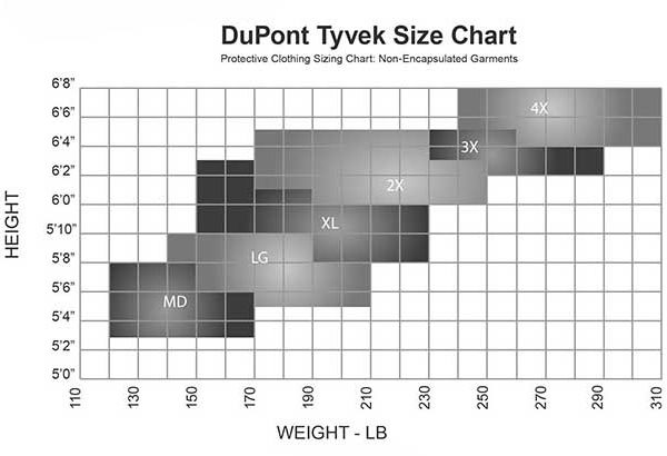 dupont size chart